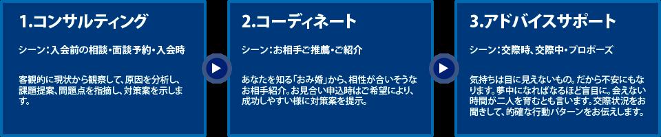 横浜の結婚相談所横浜Be婚サービス案内